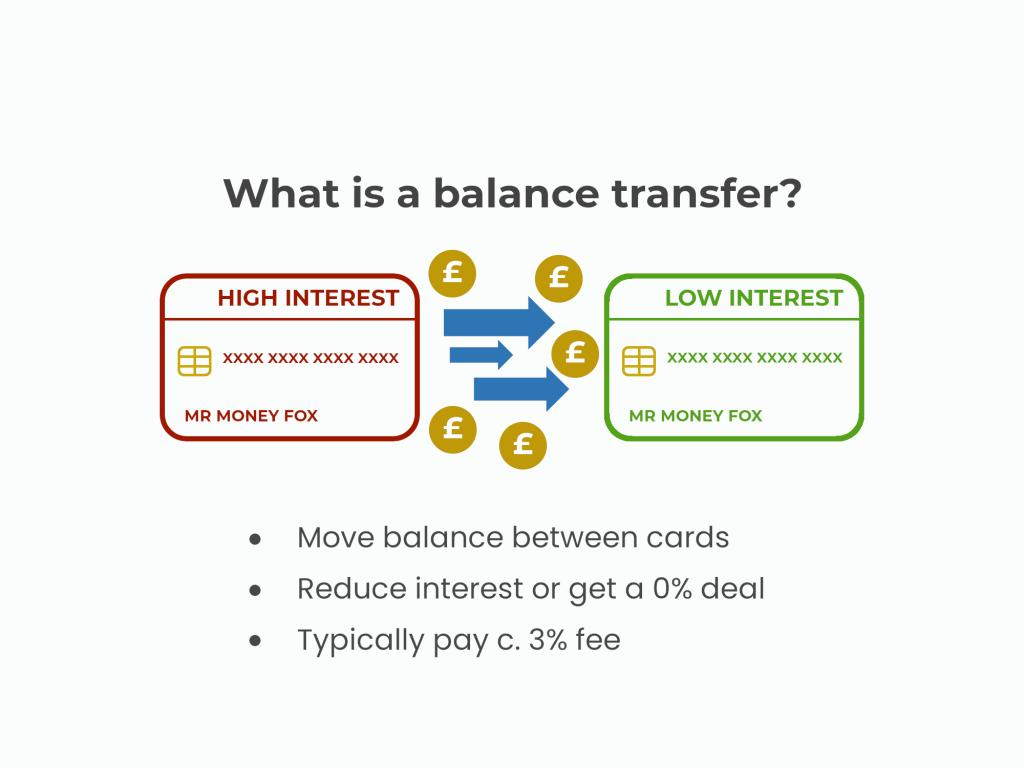 Balance transfer diagram to show how it works and key features