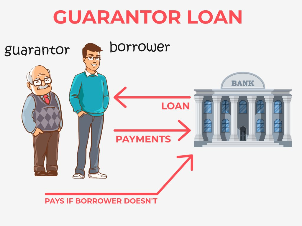 Explanation of how a Guarantor loan works
